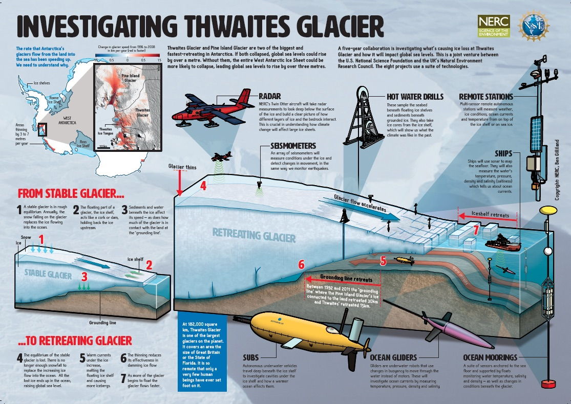 Thwaites overview infographic